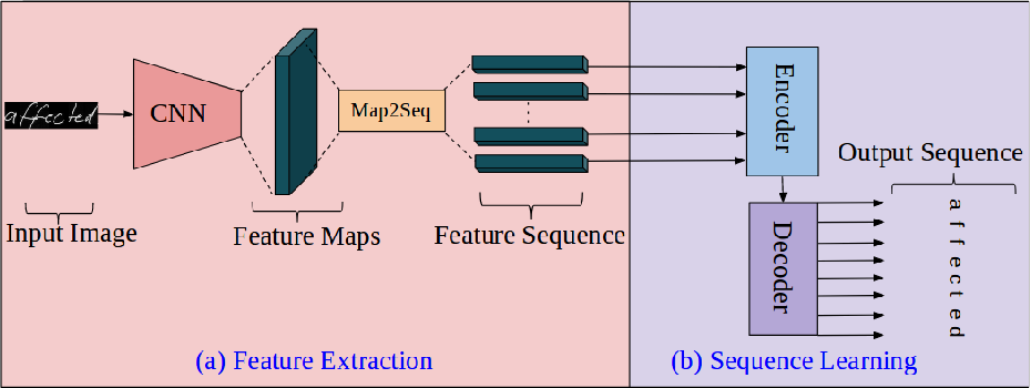 Figure 1 for An Efficient End-to-End Neural Model for Handwritten Text Recognition