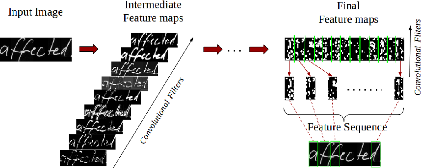 Figure 2 for An Efficient End-to-End Neural Model for Handwritten Text Recognition