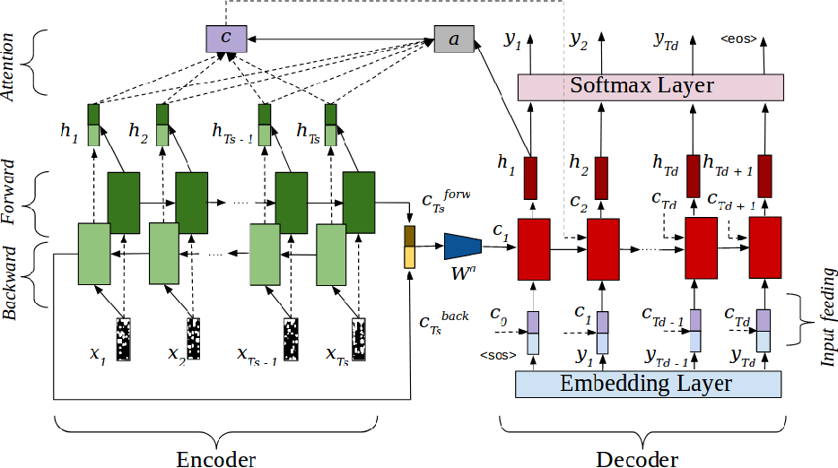 Figure 4 for An Efficient End-to-End Neural Model for Handwritten Text Recognition