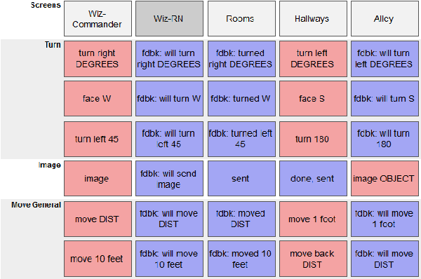 Figure 1 for Laying Down the Yellow Brick Road: Development of a Wizard-of-Oz Interface for Collecting Human-Robot Dialogue