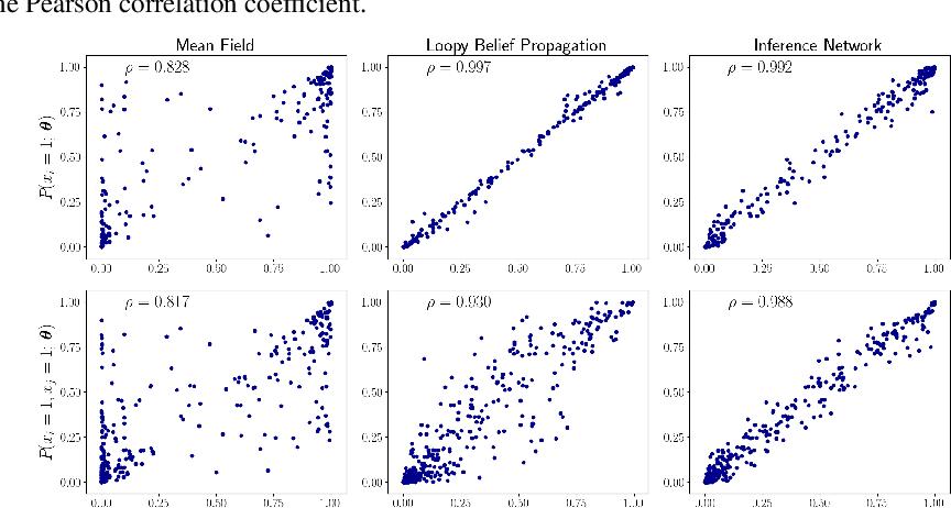 Figure 3 for Amortized Bethe Free Energy Minimization for Learning MRFs