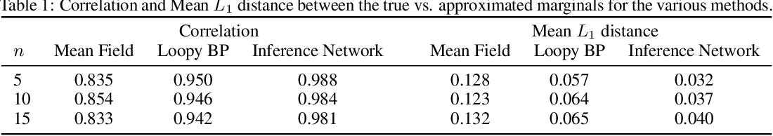 Figure 2 for Amortized Bethe Free Energy Minimization for Learning MRFs