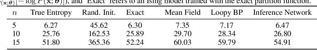Figure 4 for Amortized Bethe Free Energy Minimization for Learning MRFs