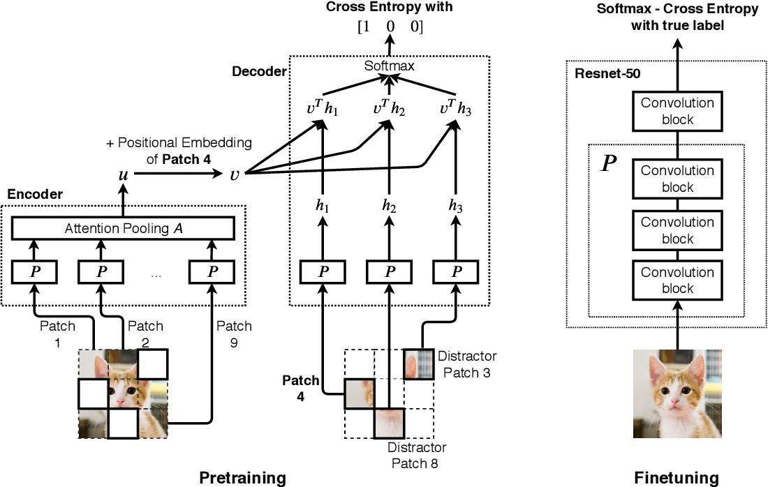 Figure 1 for Selfie: Self-supervised Pretraining for Image Embedding