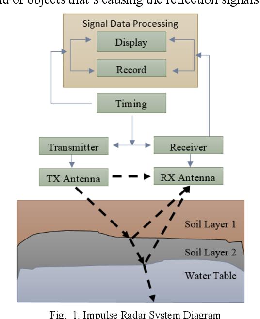 GNU-Radio Simulation Application for Impulse Radar Technique on