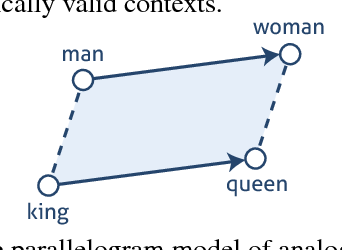 Figure 1 for Evaluating vector-space models of analogy