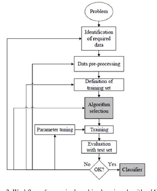 PDF] Machine Learning Algorithms : A Review - Semantic Scholar