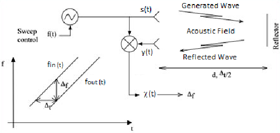 Figure 1 from Frequency modulated continuous wave ultrasonic radar