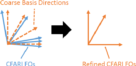 Figure 2 for Fiber Orientation Estimation Guided by a Deep Network
