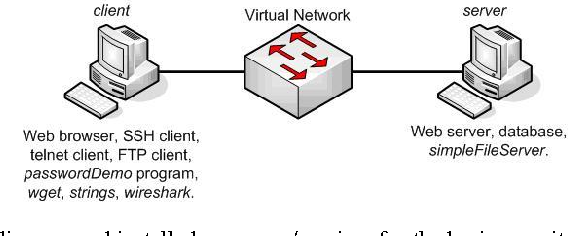 Using Virtualization to Create and Deploy Computer Security Lab