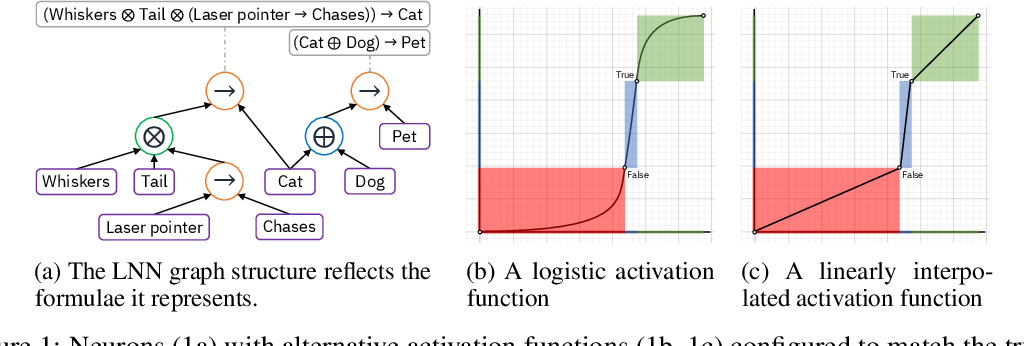 Figure 1 for Logical Neural Networks