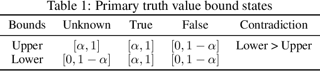 Figure 2 for Logical Neural Networks