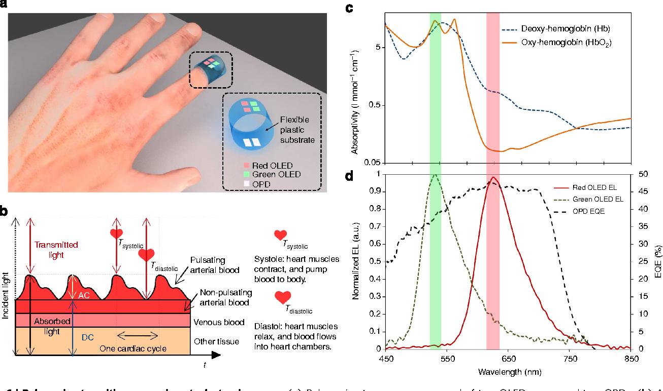 All Organic Optoelectronic Sensor For Pulse Oximetry Semantic Scholar Figure1 Color Circuit Figure 1