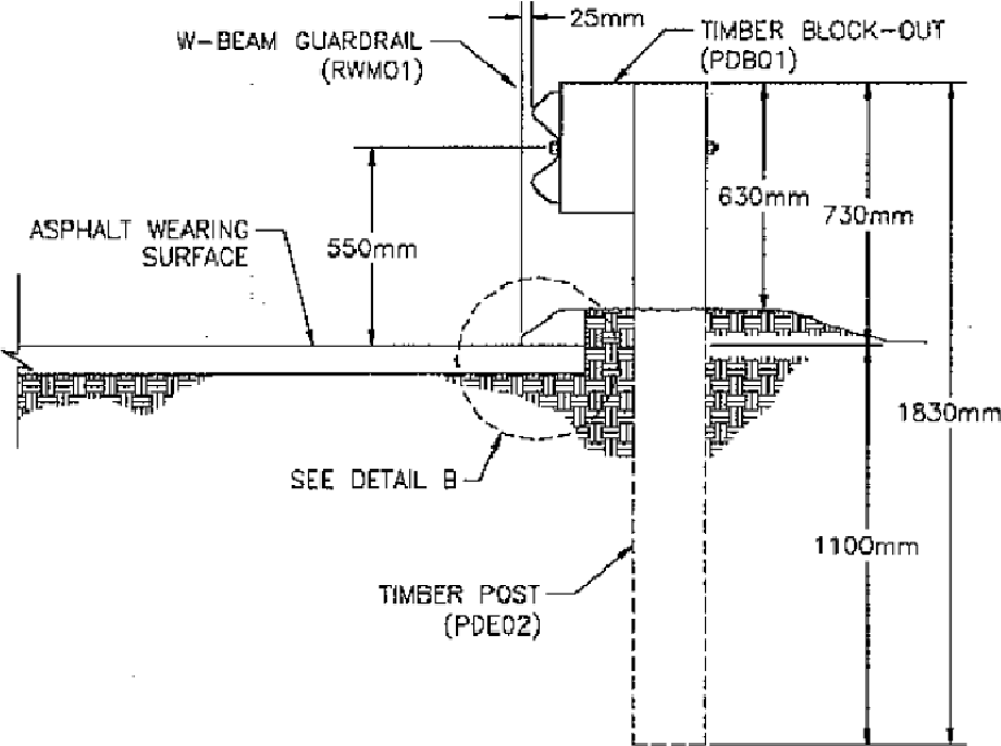Figure 3 2 from GUARDRAIL DEFLECTION ANALYSIS, PHASE I: (2010-11