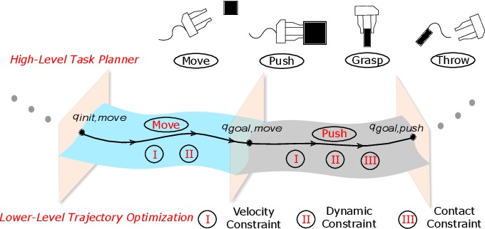 Figure 4 for SyDeBO: Symbolic-Decision-Embedded Bilevel Optimization for Long-Horizon Manipulation in Dynamic Environments