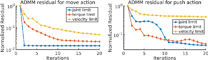 Figure 2 for SyDeBO: Symbolic-Decision-Embedded Bilevel Optimization for Long-Horizon Manipulation in Dynamic Environments