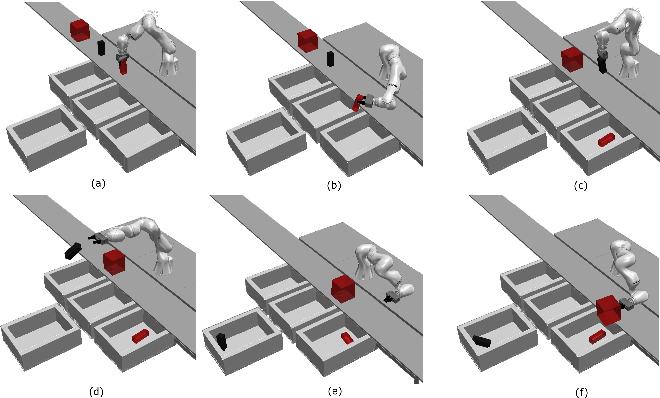 Figure 3 for SyDeBO: Symbolic-Decision-Embedded Bilevel Optimization for Long-Horizon Manipulation in Dynamic Environments