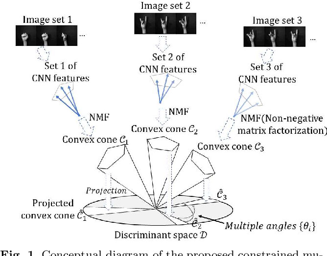 Figure 1 for Constrained Mutual Convex Cone Method for Image Set Based Recognition