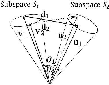 Figure 3 for Constrained Mutual Convex Cone Method for Image Set Based Recognition