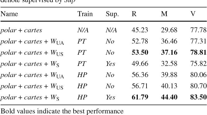 Figure 4 for Understanding and Improving Kernel Local Descriptors