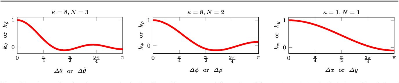 Figure 1 for Understanding and Improving Kernel Local Descriptors
