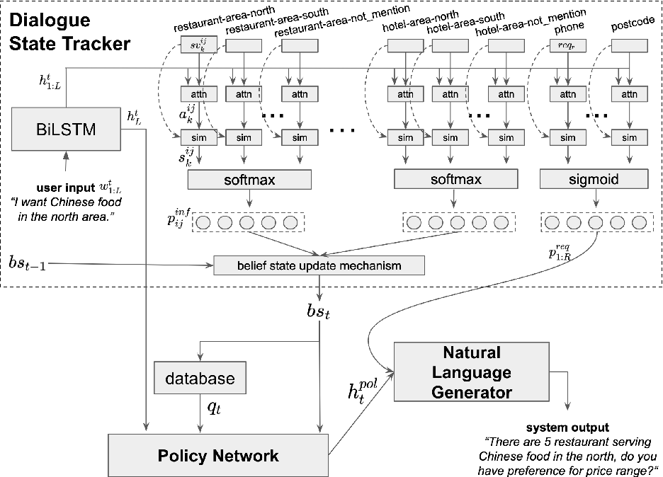Figure 1 for Semi-supervised Bootstrapping of Dialogue State Trackers for Task Oriented Modelling