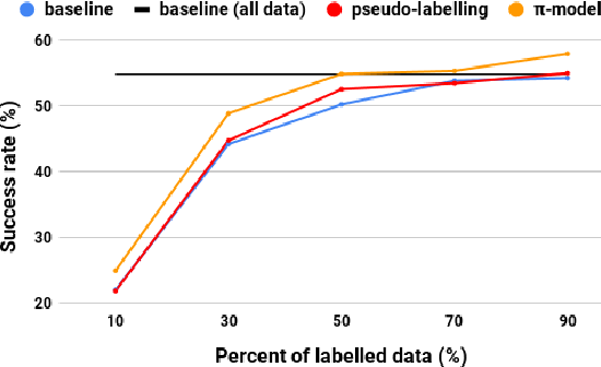 Figure 4 for Semi-supervised Bootstrapping of Dialogue State Trackers for Task Oriented Modelling