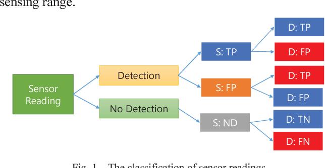 Fig. 1. The classification of sensor readings
