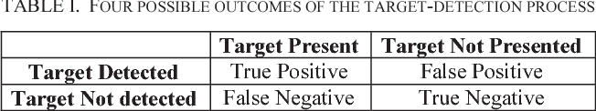 TABLE I. FOUR POSSIBLE OUTCOMES OF THE TARGET-DETECTION PROCESS