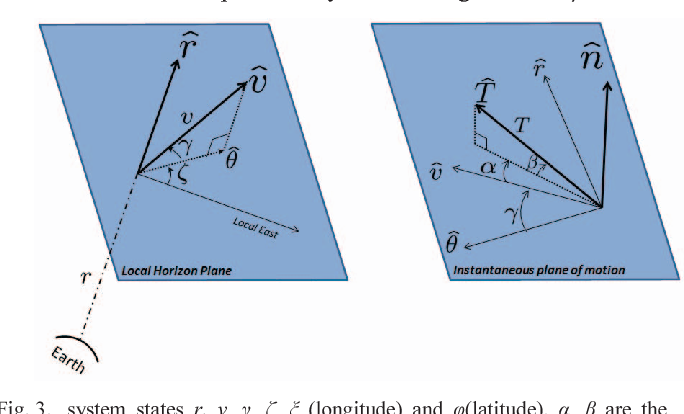 Fig. 3. system states r, v, , , (longitu pointing angles of the thrust T.