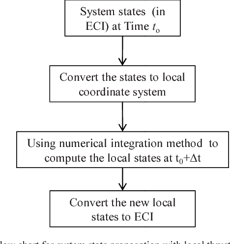 Fig. 4. Flow chart for system state propagat