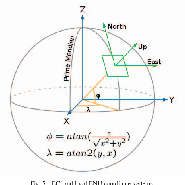 Fig. 5. ECI and local ENU coordinate sys