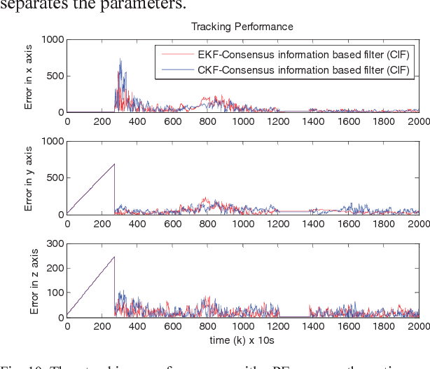 Fig. 10. The tracking performance with PE game theoretic maneuver strategies
