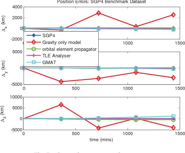 Fig. 7. Comparison among various propagators