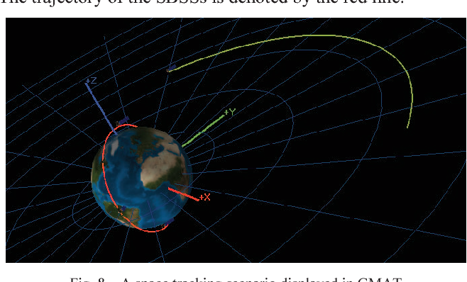 Fig. 8. A space tracking scenario displayed in GMAT