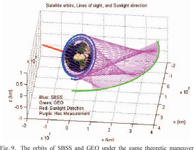 Fig. 9. The orbits of SBSS and GEO under the game theoretic maneuver strategies