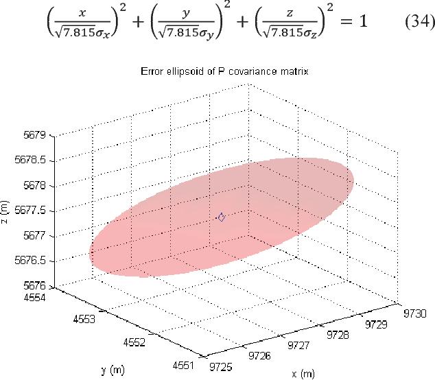 Fig. 13. The error ellipsoid of error covariance matrix.