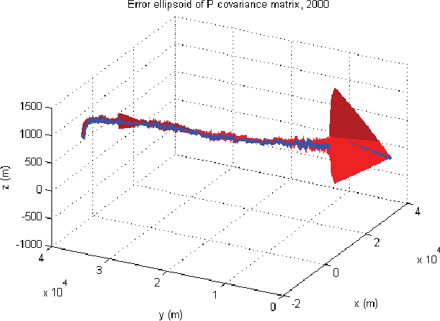 Fig. 14. Position error ellipsoid of tracking results (x, P).