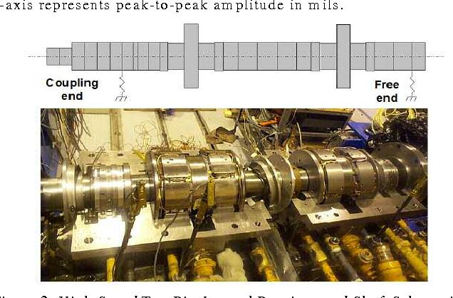 Journal Bearings in Turbomachinery