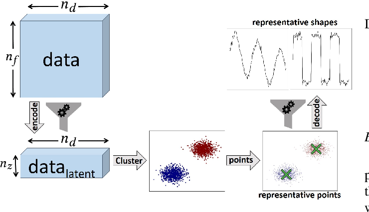 Figure 1 for A Flexible Framework for Anomaly Detection via Dimensionality Reduction
