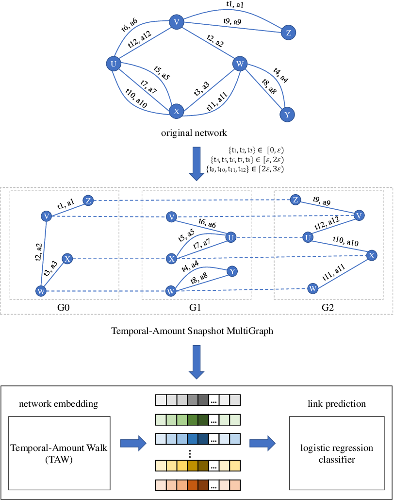 Figure 1 for Temporal-Amount Snapshot MultiGraph for Ethereum Transaction Tracking