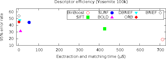 Figure 3 from BOLD - Binary online learned descriptor for efficient
