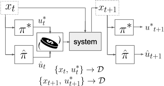 Figure 1 for MPC-Inspired Neural Network Policies for Sequential Decision Making
