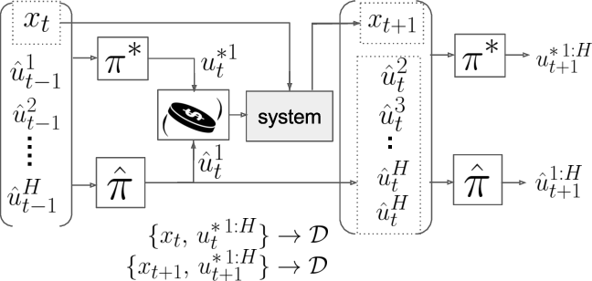 Figure 3 for MPC-Inspired Neural Network Policies for Sequential Decision Making