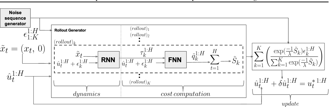 Figure 4 for MPC-Inspired Neural Network Policies for Sequential Decision Making