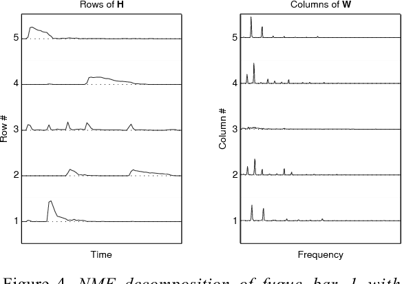 Figure 4. NMF decomposition of fugue bar 1 with more components than notes