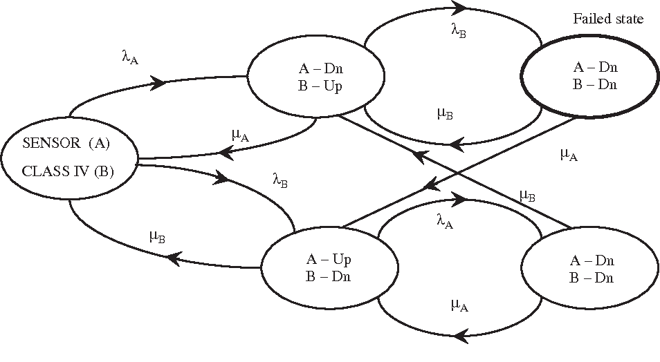 Dynamic Fault Tree Analysis Using Monte Carlo Simulation In