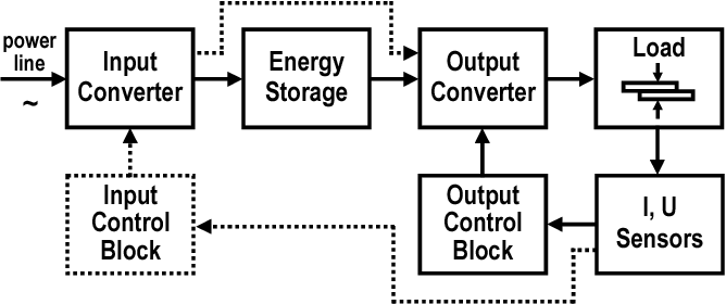 Direct energy and energy storage circuit topologies of DC power
