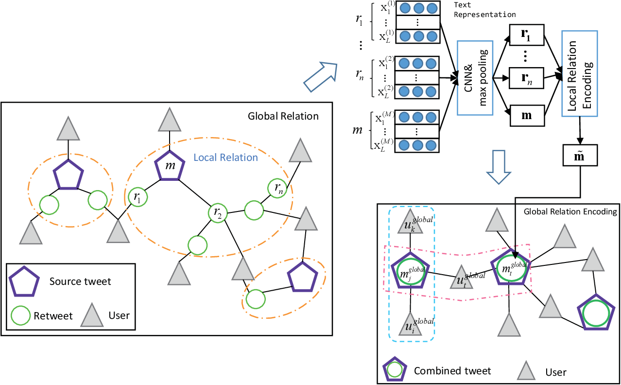 Figure 2 for Jointly embedding the local and global relations of heterogeneous graph for rumor detection