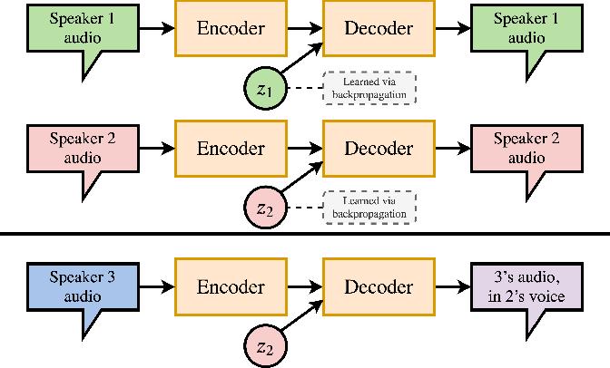 Figure 1 for SkinAugment: Auto-Encoding Speaker Conversions for Automatic Speech Translation